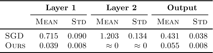Figure 2 for Learning Two-Layer Residual Networks with Nonparametric Function Estimation by Convex Programming
