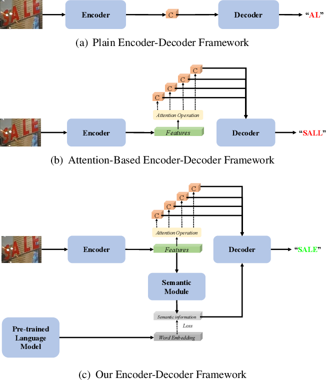 Figure 3 for SEED: Semantics Enhanced Encoder-Decoder Framework for Scene Text Recognition