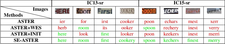 Figure 2 for SEED: Semantics Enhanced Encoder-Decoder Framework for Scene Text Recognition