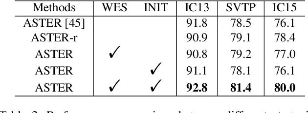 Figure 4 for SEED: Semantics Enhanced Encoder-Decoder Framework for Scene Text Recognition