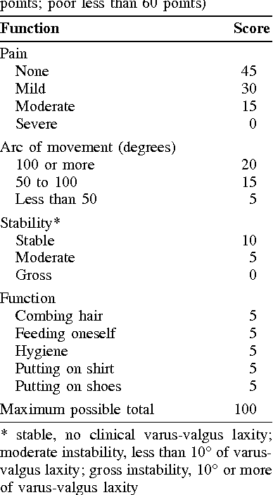Table II. The Mayo Clinic performance index for the elbow (excellent, 90 points or more; good, 75 to 89 points; fair, 60 to 74 points; poor less than 60 points)