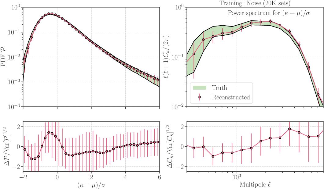 Figure 2 for Denoising Weak Lensing Mass Maps with Deep Learning