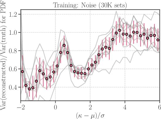 Figure 4 for Denoising Weak Lensing Mass Maps with Deep Learning