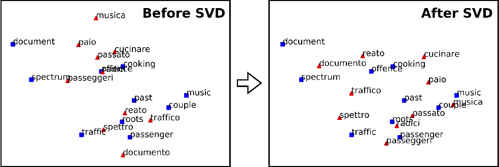 Figure 1 for Offline bilingual word vectors, orthogonal transformations and the inverted softmax