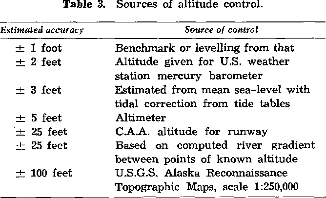 PDF] GRAVITY MEASUREMENTS IN ALASKA - Semantic Scholar