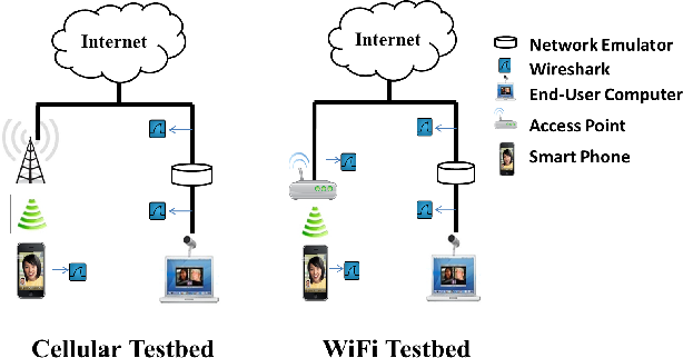 Fig. 1. Testbeds for Mobile Video Call Measurement
