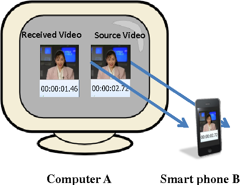 Fig. 2. One-way video delay testbed.