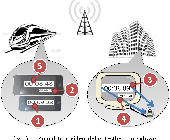 Fig. 3. Round-trip video delay testbed on subway.