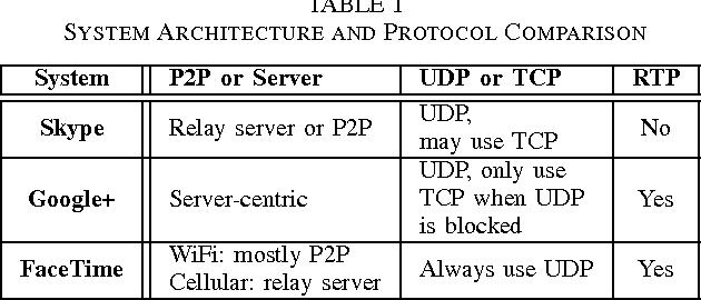 TABLE I SYSTEM ARCHITECTURE AND PROTOCOL COMPARISON