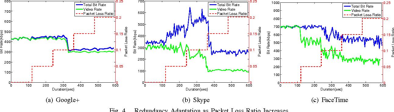 Fig. 4. Redundancy Adaptation as Packet Loss Ratio Increases