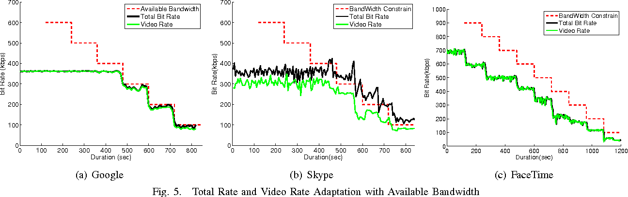 Fig. 5. Total Rate and Video Rate Adaptation with Available Bandwidth