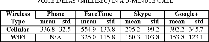 TABLE IV VOICE DELAY (MILLISEC) IN A 5-MINUTE CALL