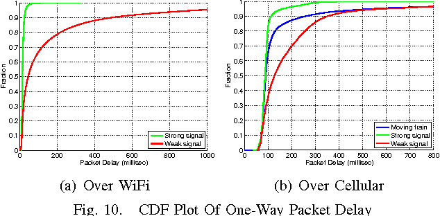 Fig. 10. CDF Plot Of One-Way Packet Delay