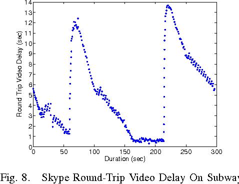 Fig. 8. Skype Round-Trip Video Delay On Subway