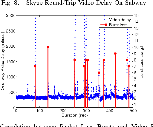 Fig. 9. Correlation between Packet Loss Bursts and Video Freeze In FaceTime over Weak Cellular Link