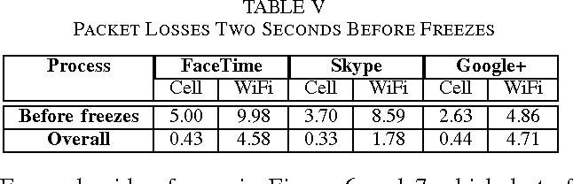 TABLE V PACKET LOSSES TWO SECONDS BEFORE FREEZES