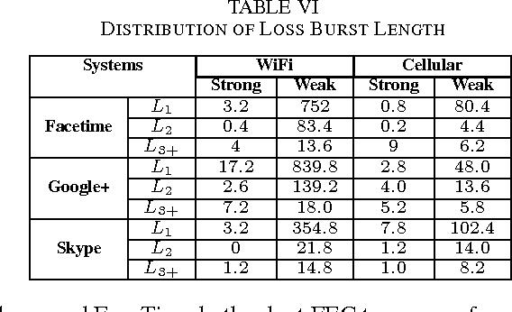 TABLE VI DISTRIBUTION OF LOSS BURST LENGTH