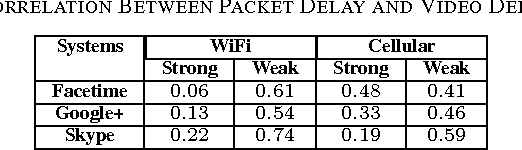TABLE VII CORRELATION BETWEEN PACKET DELAY AND VIDEO DELAY
