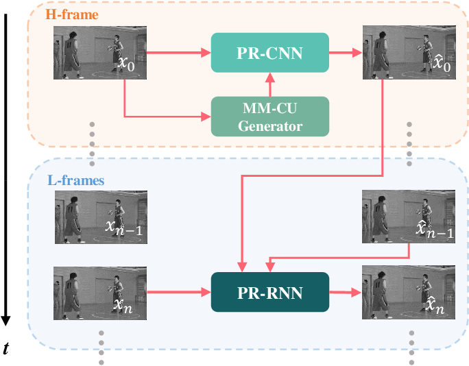 Figure 1 for Combining Progressive Rethinking and Collaborative Learning: A Deep Framework for In-Loop Filtering