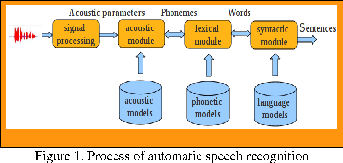Figure 1 for Arabic Language Learning Assisted by Computer, based on Automatic Speech Recognition
