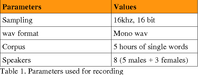 Figure 2 for Arabic Language Learning Assisted by Computer, based on Automatic Speech Recognition