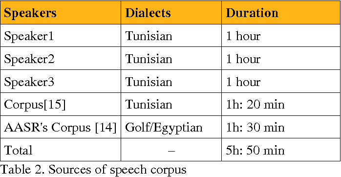 Figure 3 for Arabic Language Learning Assisted by Computer, based on Automatic Speech Recognition