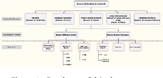 Figure 1 for Schemes of Propagation Models and Source Estimators for Rumor Source Detection in Online Social Networks: A Short Survey of a Decade of Research