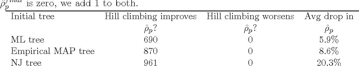 Figure 1 for Bayes estimators for phylogenetic reconstruction