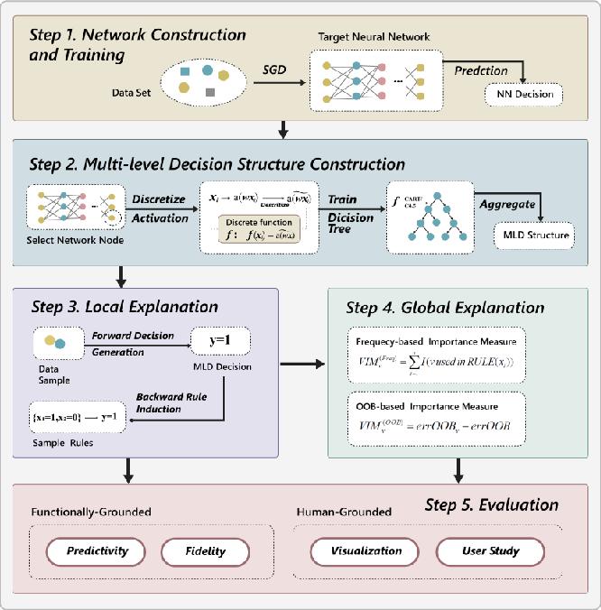 Figure 1 for Interpreting Deep Learning Model Using Rule-based Method