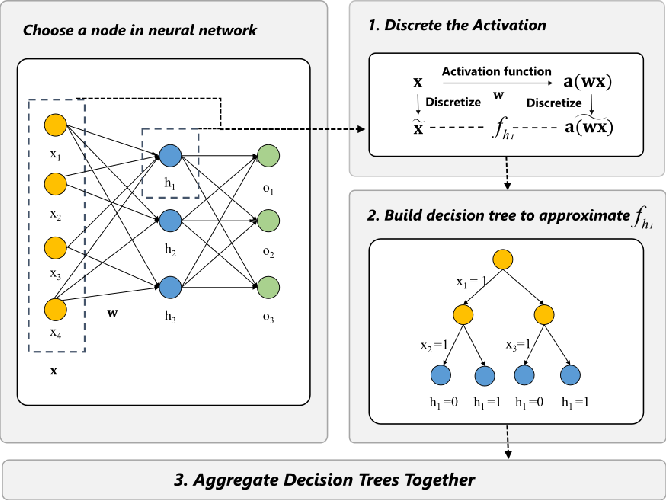 Figure 3 for Interpreting Deep Learning Model Using Rule-based Method