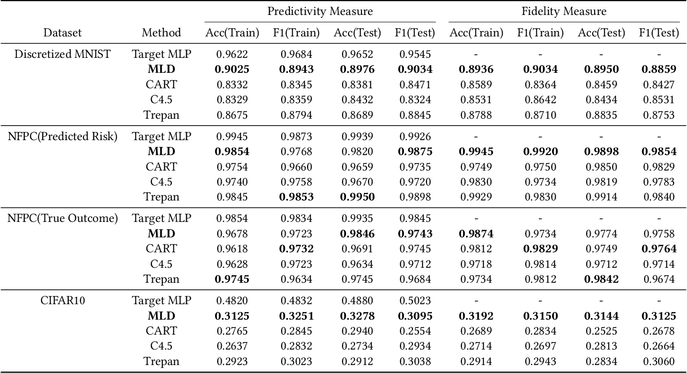 Figure 2 for Interpreting Deep Learning Model Using Rule-based Method
