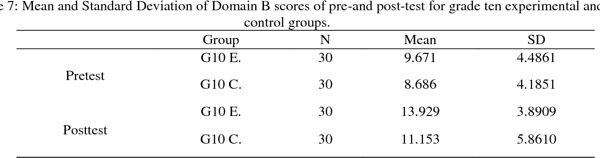 Table 7 from Effect of cooperative learning strategy on