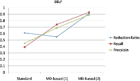 Figure 4 for ERBlox: Combining Matching Dependencies with Machine Learning for Entity Resolution