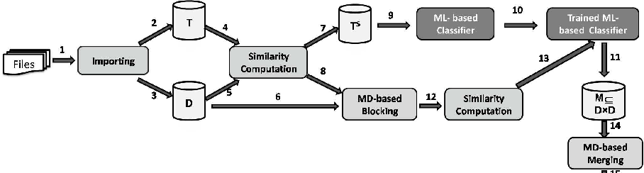 Figure 1 for ERBlox: Combining Matching Dependencies with Machine Learning for Entity Resolution