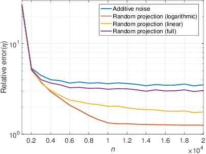 Figure 1 for Privacy-Utility Trade-off of Linear Regression under Random Projections and Additive Noise