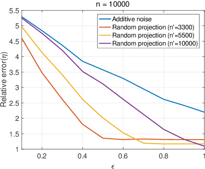 Figure 2 for Privacy-Utility Trade-off of Linear Regression under Random Projections and Additive Noise