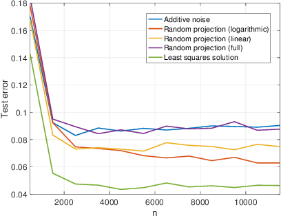 Figure 3 for Privacy-Utility Trade-off of Linear Regression under Random Projections and Additive Noise