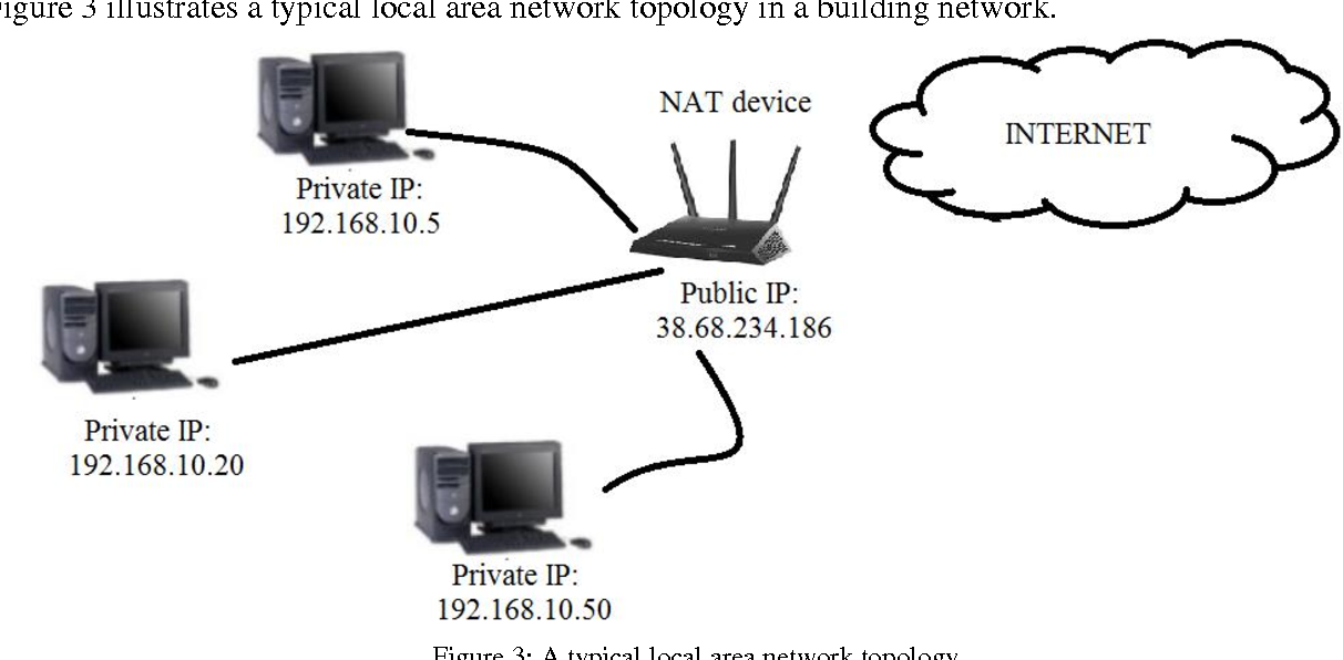 Figure 3 from development of an internet of things iot gateway figure 3 a typical local area network topology publicscrutiny Choice Image