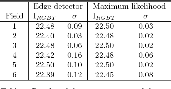 Table 1: Results of the measurements of the magnitude of the RGB tip.