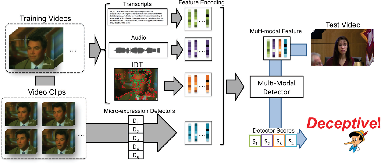 Figure 3 for Deception Detection in Videos