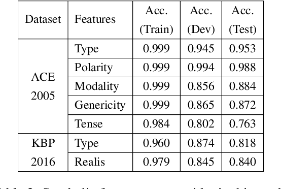 Figure 3 for A Context-Dependent Gated Module for Incorporating Symbolic Semantics into Event Coreference Resolution