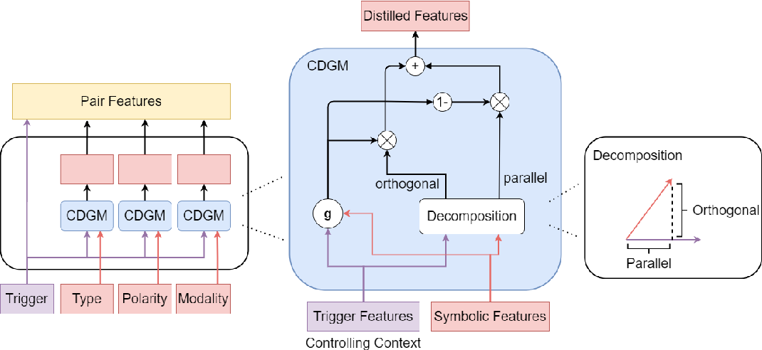 Figure 2 for A Context-Dependent Gated Module for Incorporating Symbolic Semantics into Event Coreference Resolution