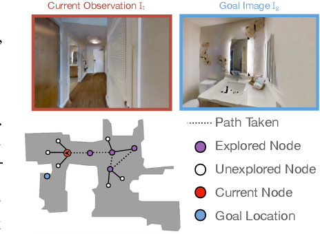 Figure 3 for No RL, No Simulation: Learning to Navigate without Navigating
