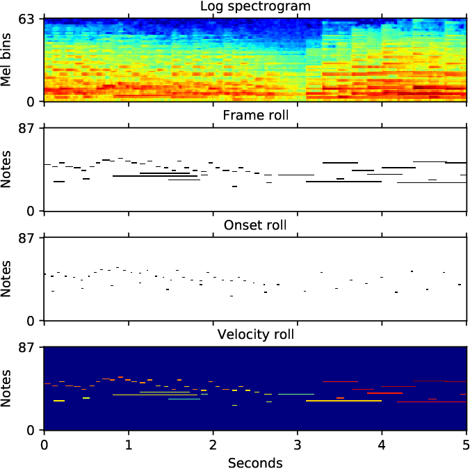 Figure 1 for Large-Scale MIDI-based Composer Classification