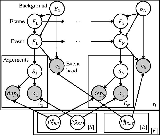Figure 1 for Probabilistic Frame Induction