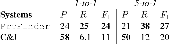 Figure 3 for Probabilistic Frame Induction