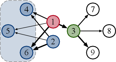 Figure 1 for Directed Graph Convolutional Network