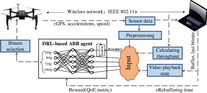Figure 1 for Sensor-Augmented Neural Adaptive Bitrate Video Streaming on UAVs