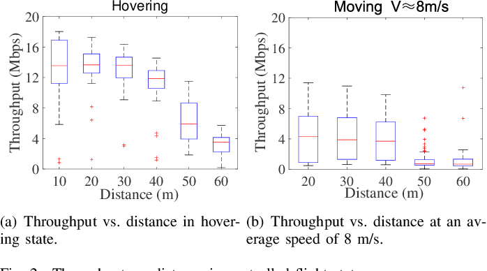 Figure 2 for Sensor-Augmented Neural Adaptive Bitrate Video Streaming on UAVs