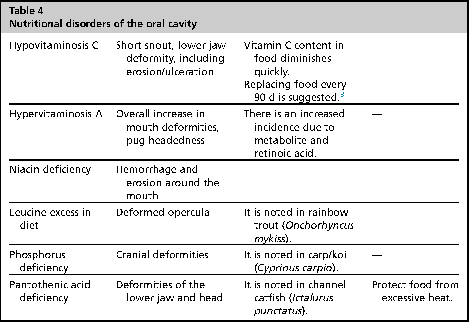 Table 4 from Anatomy and Disorders of the Oral Cavity of Ornamental ...